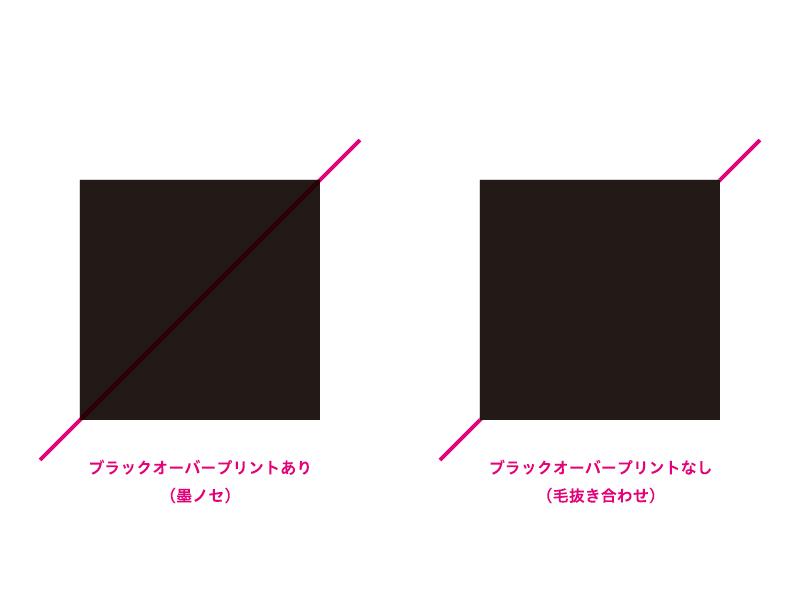 印刷時のブラックオーバープリント(墨ノセ)をIllustratorやInDesignの設定で回避する方法