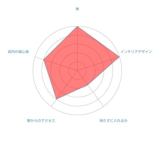 Cafe lisette 二子玉川店の個人的評価をまとめたレーダーチャートです